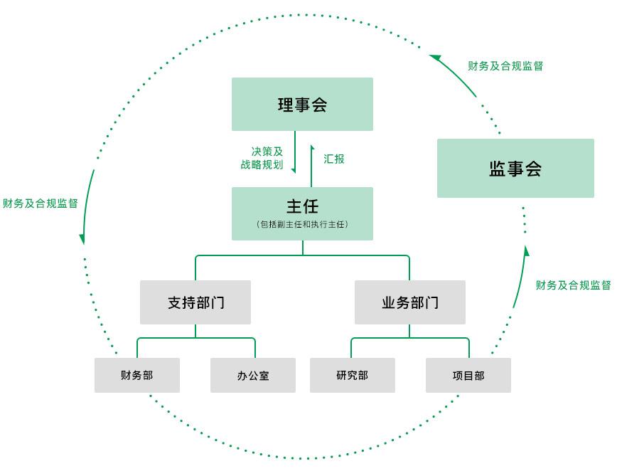 复恩组织架构图